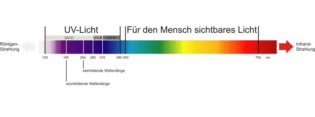 Spektrum der UV-Stahlen